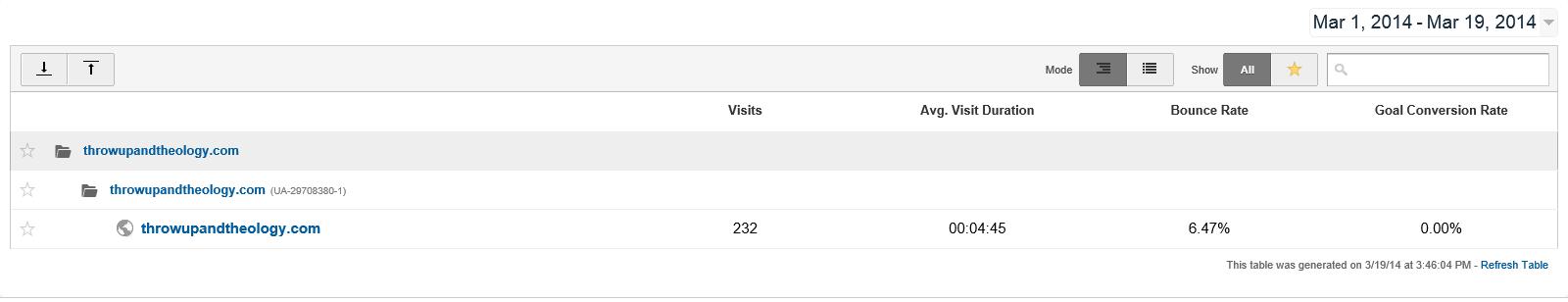 Google Analytics 2